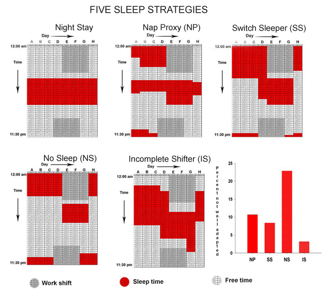 Five Sleep Strategies